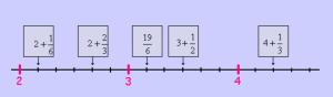 fractions et droites graduées
